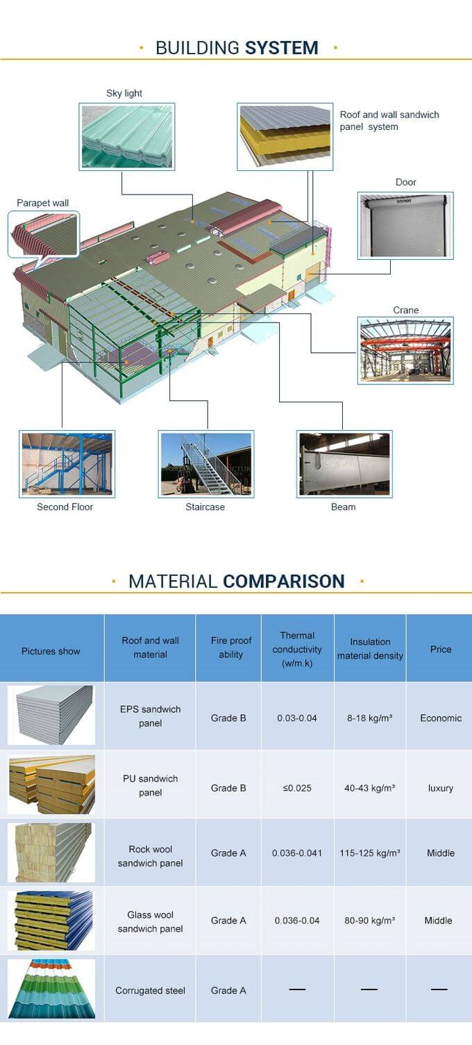 Prefabricated Metal Warehouse Design